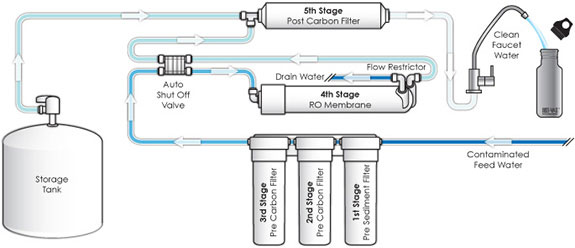 A Typical Home Reverse Osmosis System