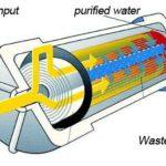 Water flow through a Reverse Osmosis Cartridge.