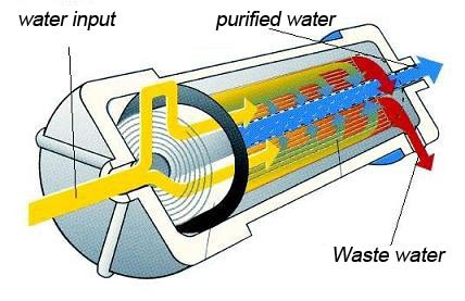 Water flow through a Reverse Osmosis Cartridge.