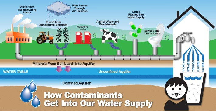 Typical water contaminant sources.