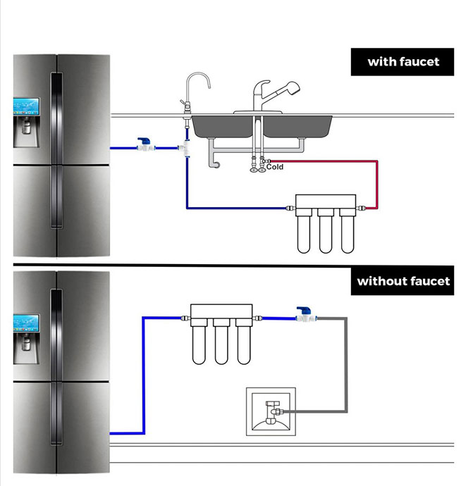 Refrigerator Water Line Kit