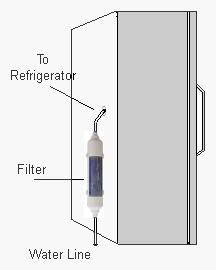 In-Line Refrigerator Water Filter.